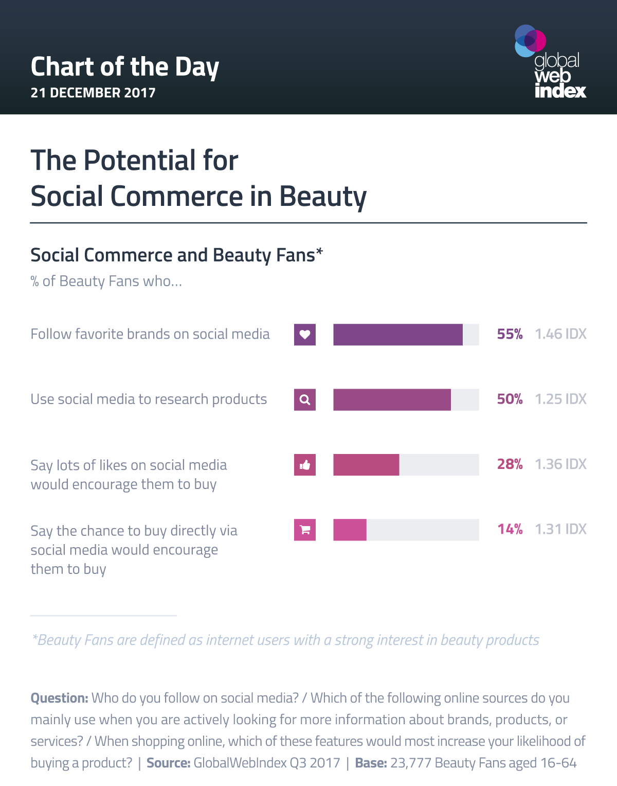 The Potential for Social Commerce in Beauty
