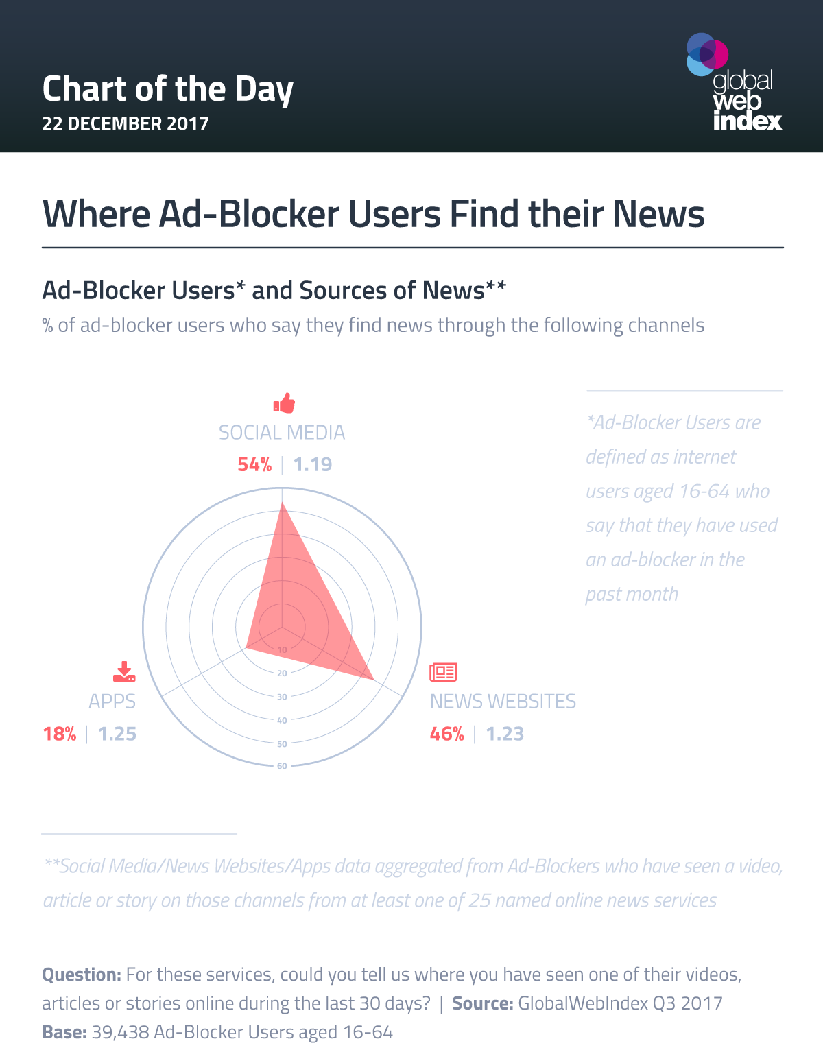 Where Ad-Blocker Users Find their News