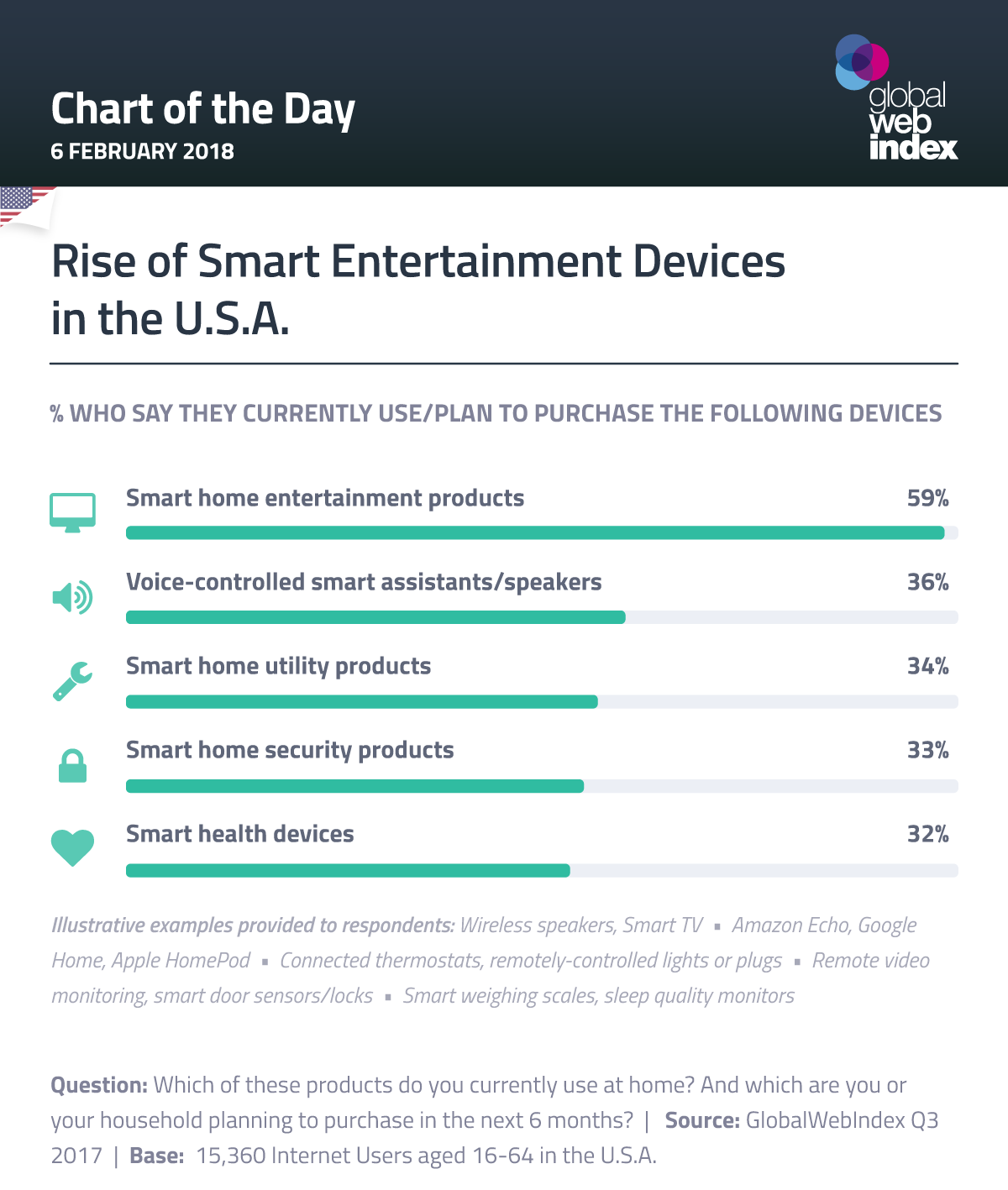 Rise of Smart Entertainment Devices in the U S A  - GlobalWebIndex Blog