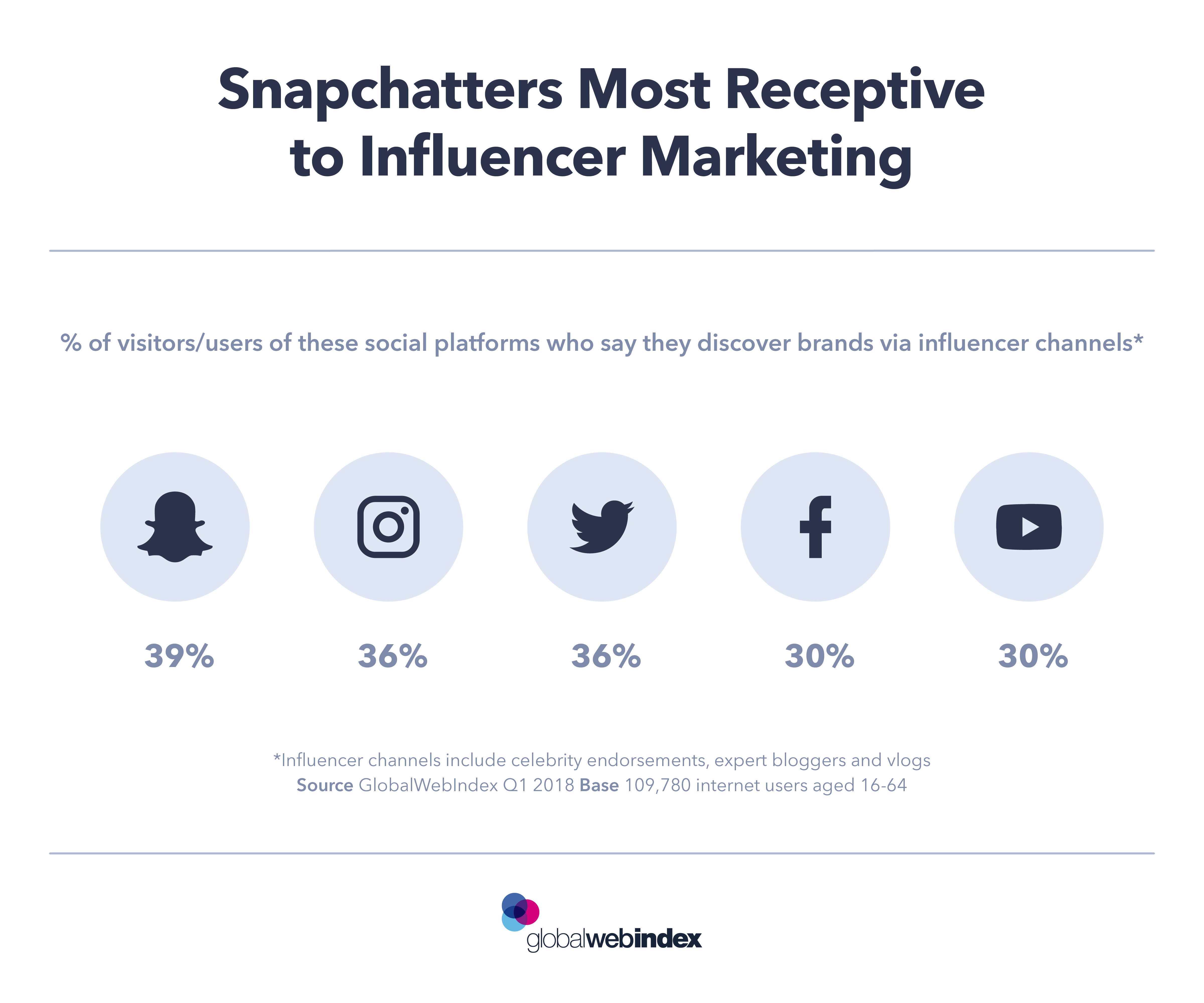 Global Media Users: Snapchatters Highly Receptive To Influencer Marketing