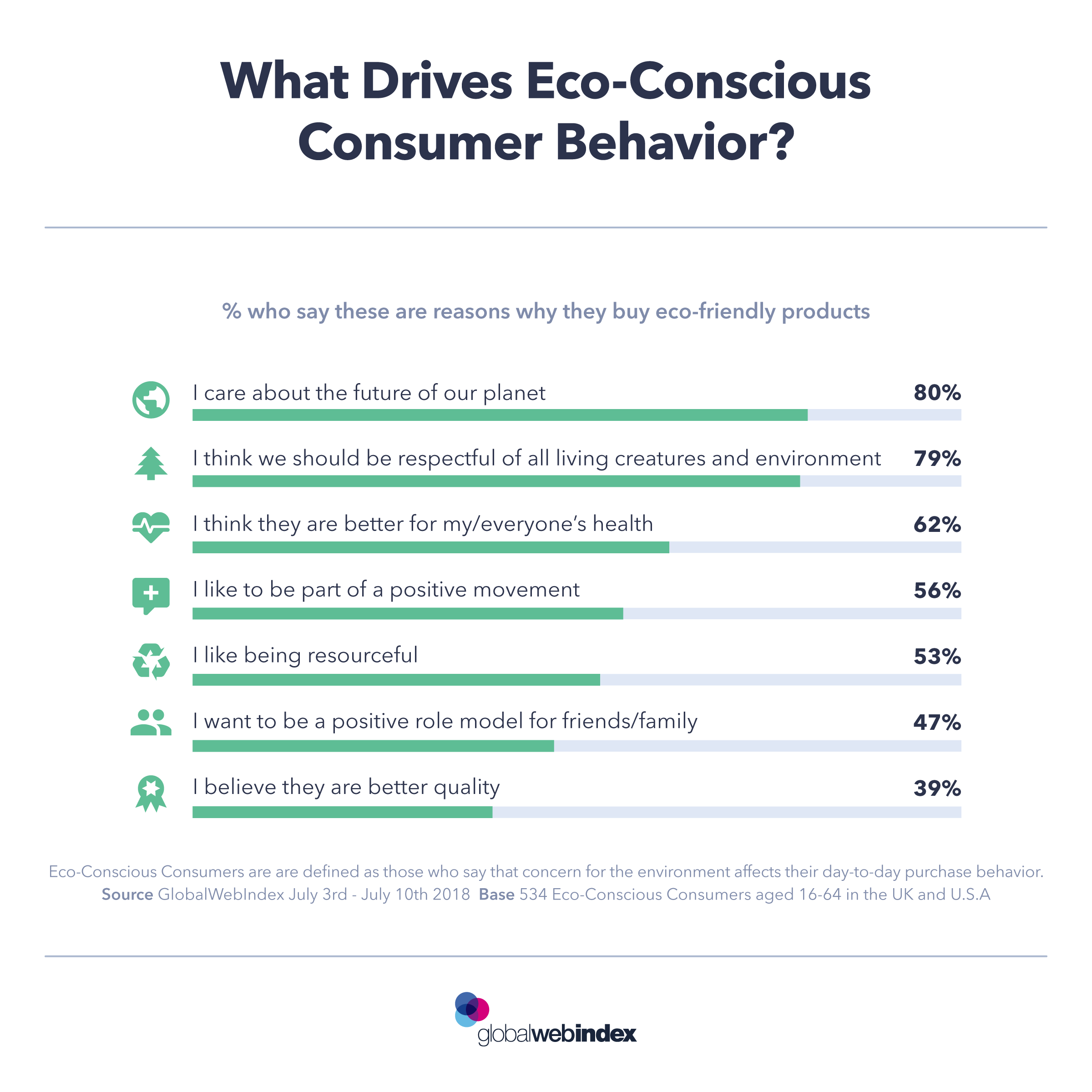 Technology Management Image: What Drives Eco-Conscious User