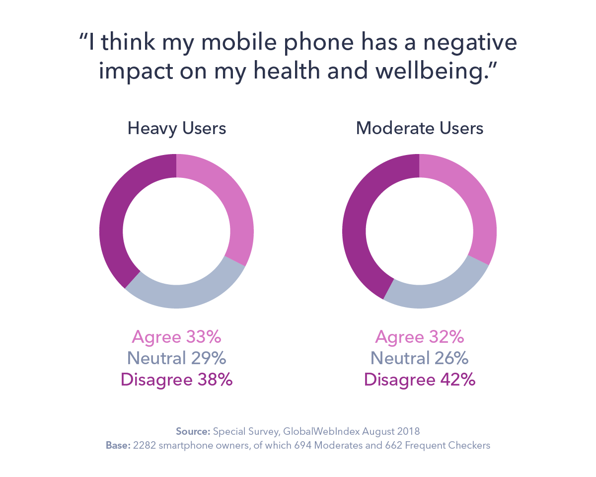 Mobile Phone Fatigue Hits 1 in 3 UK and U S  Consumers