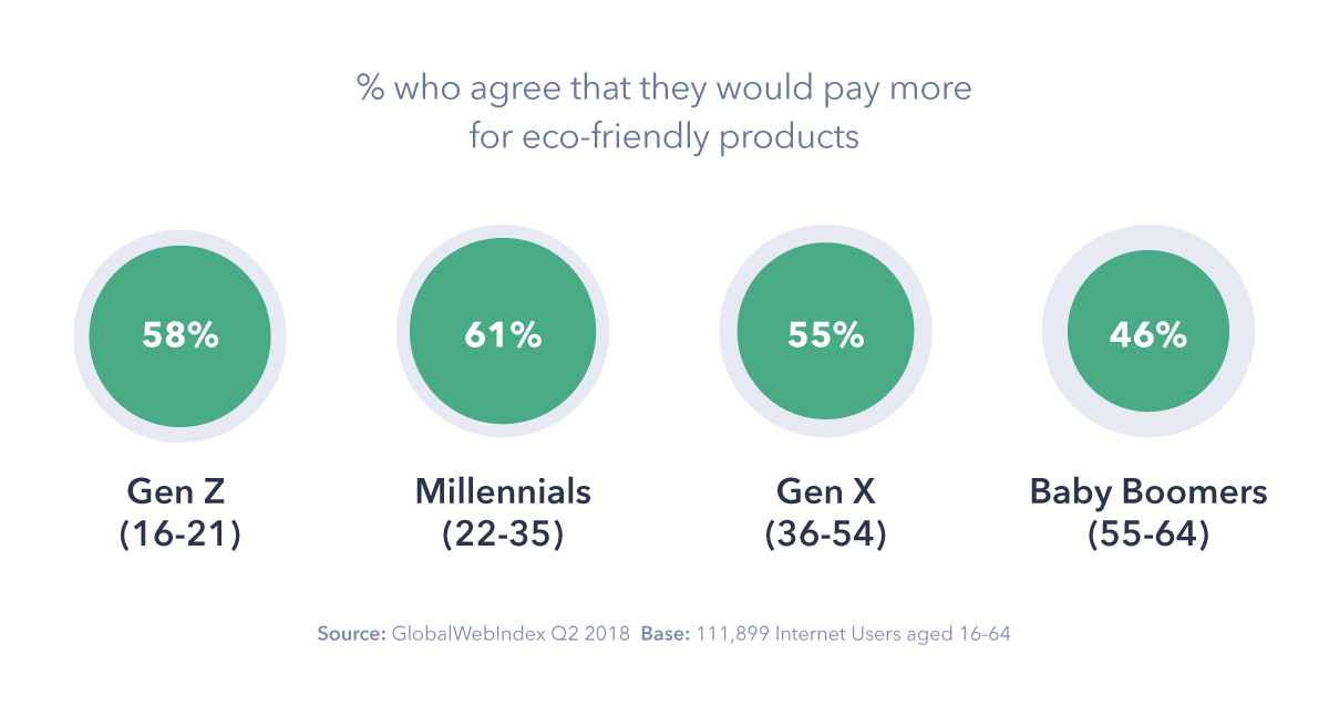 Consumers Going Green: Everything You Need to Know