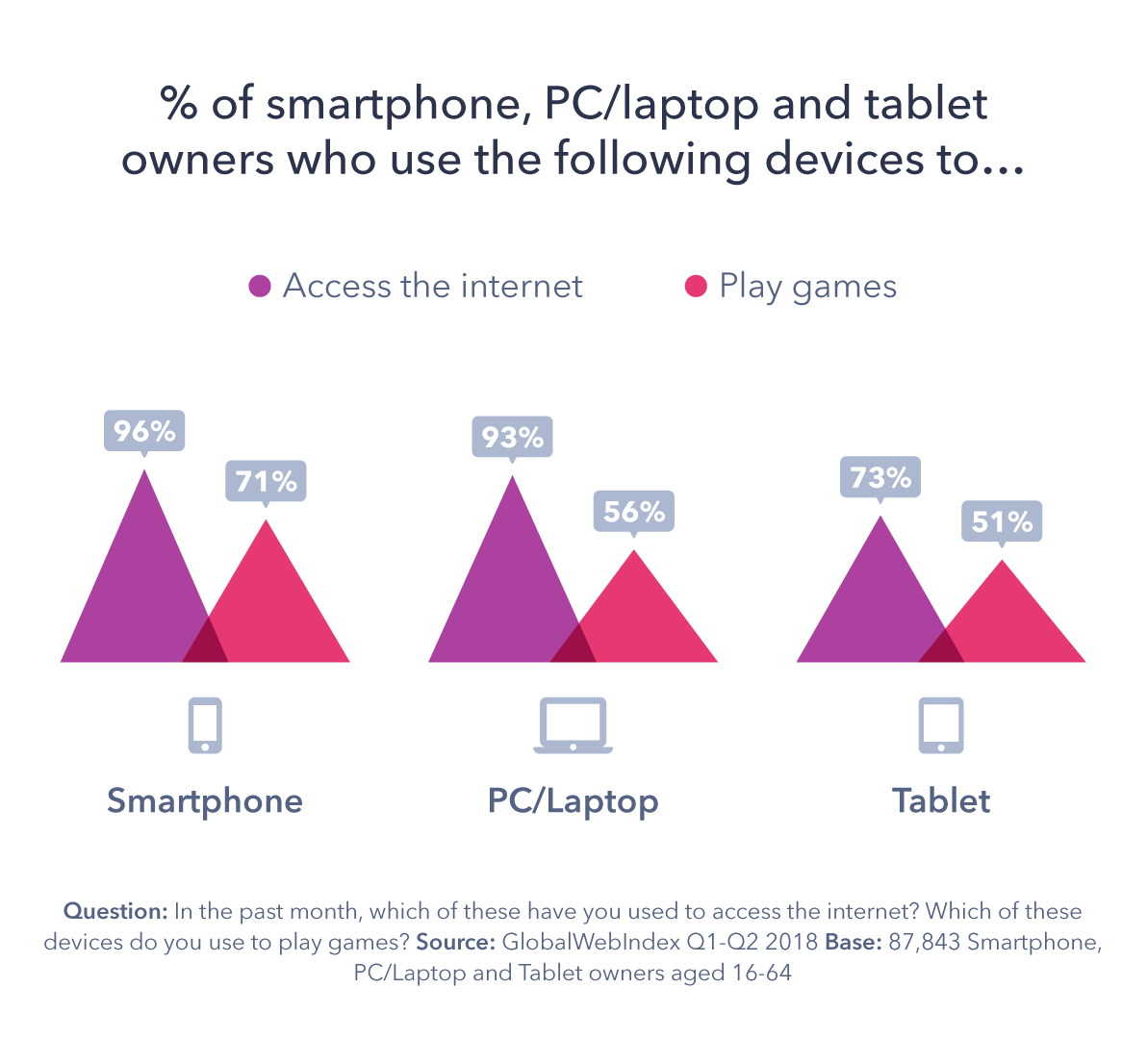 How Device Usage Changed In 2018 And What It Means For 2019 Gwi