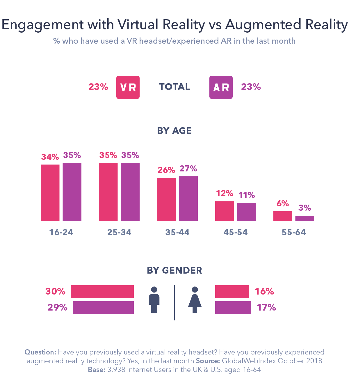 AR vs VR: The Challenges and Opportunities in 2019
