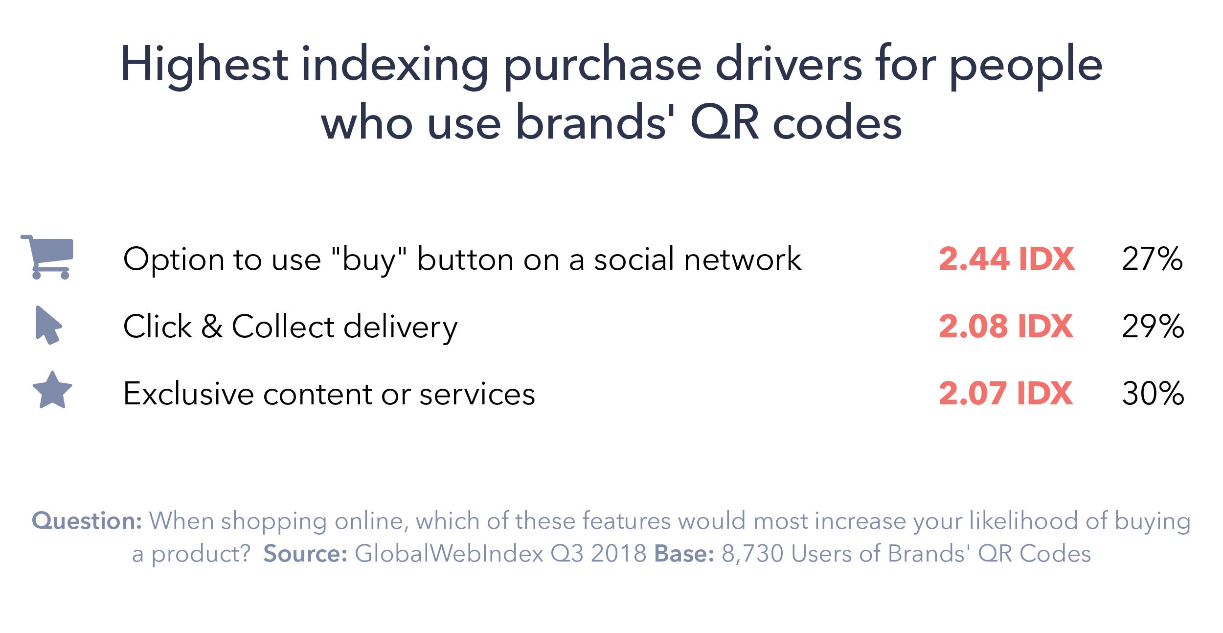 Will QR Codes Make a Comeback in 2019? - GlobalWebIndex