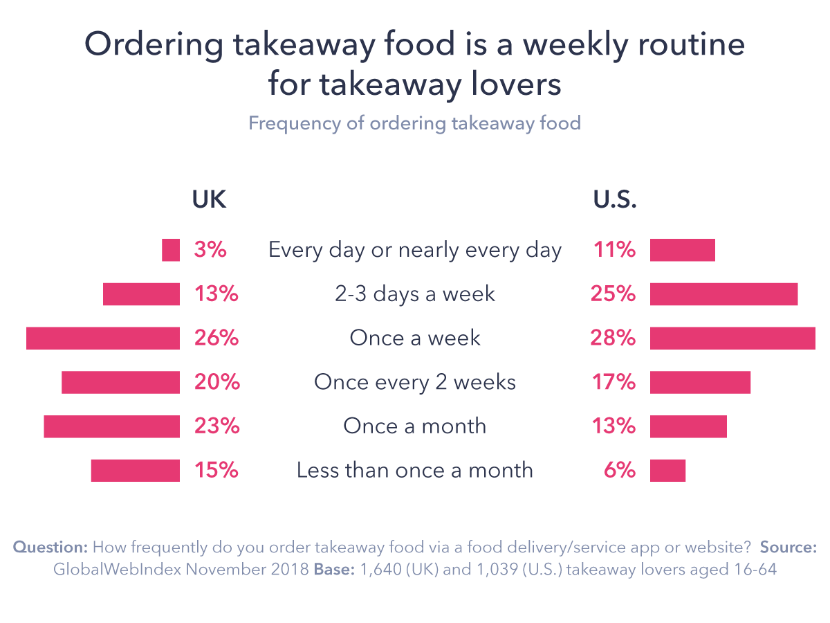 Blog-Chart-2 5 Key Insights into Takeaway Food Delivery Apps and Services | ::: PHMC GPE LLC :::: Marketing & Corp. Communication Agency