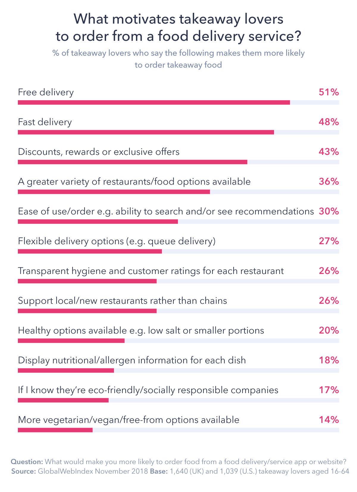 Blog-Chart-4 5 Key Insights into Takeaway Food Delivery Apps and Services | ::: PHMC GPE LLC :::: Marketing & Corp. Communication Agency