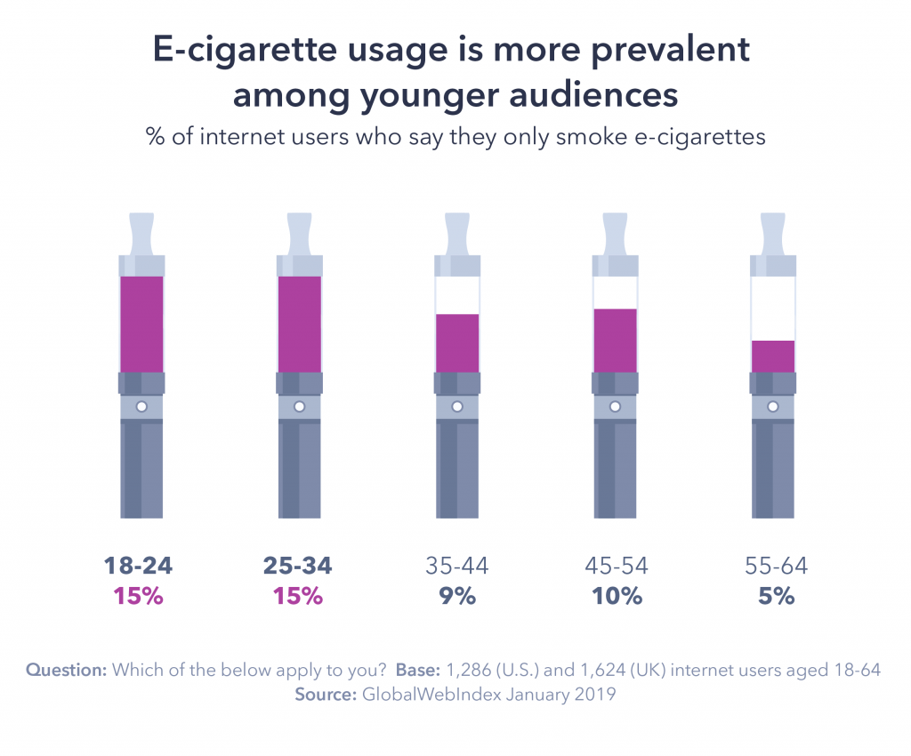 Graphic: E-cigarette usage is more prevalent among younger audiences.