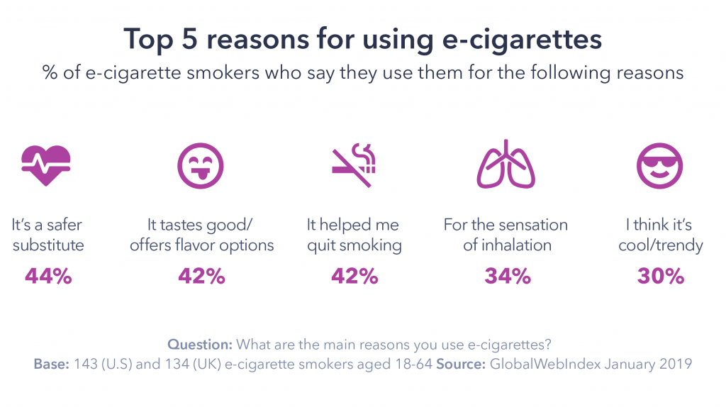 Graphic: Top 5 reasons for using e-cigarettes