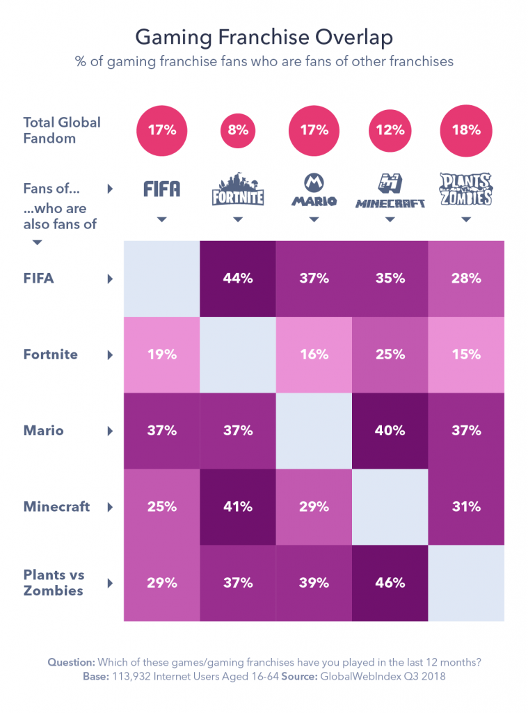 Graphic detailing percentage of gaming franchise overlap