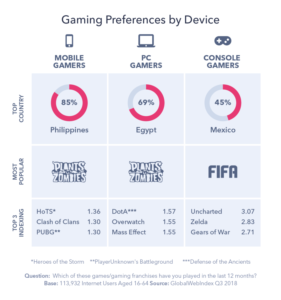 graphic detailing gaming preferences by device