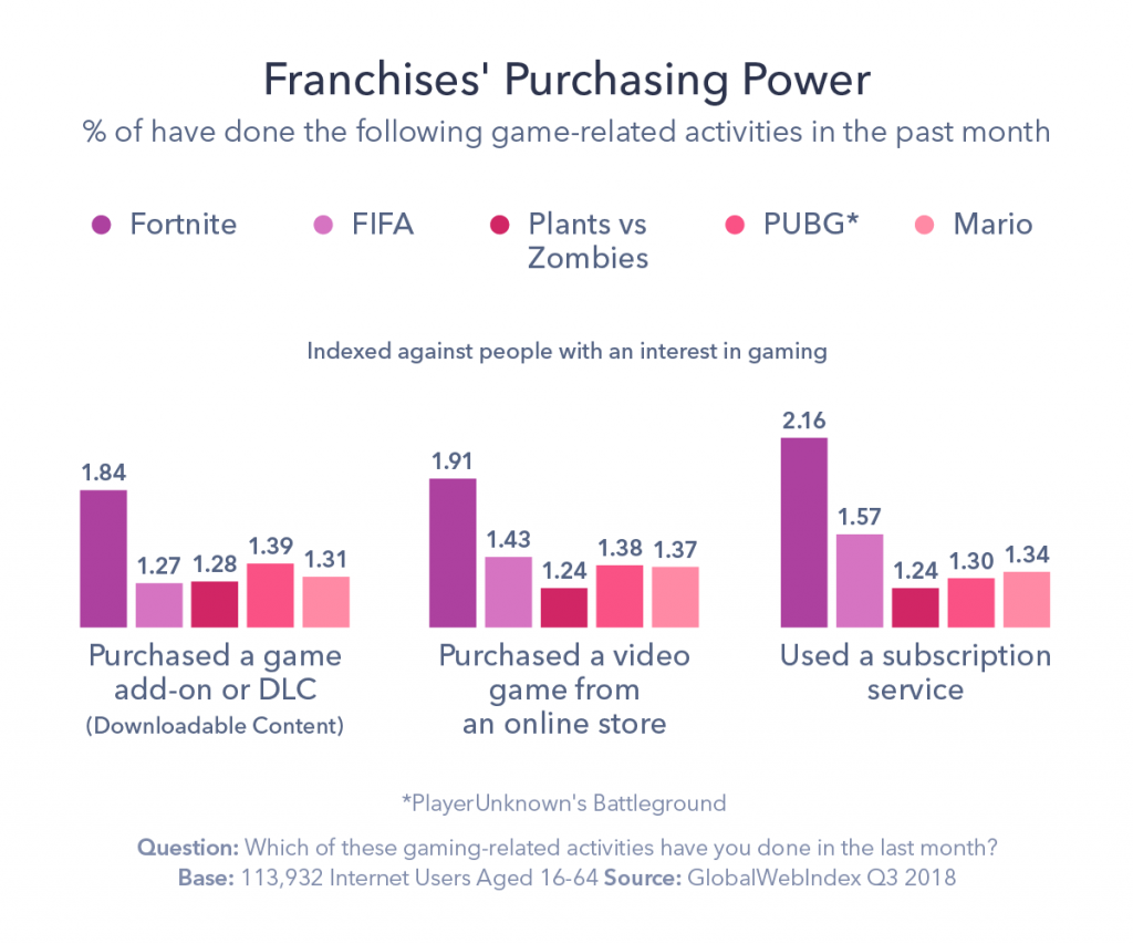 graphic detailing franchise purchasing power