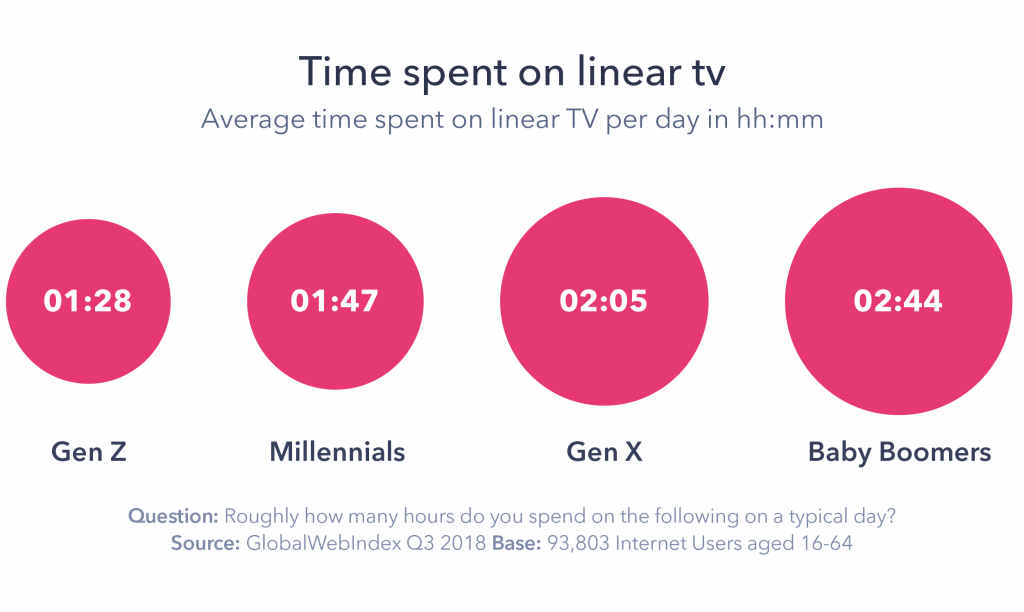 Graphic: Time spent on linear tv