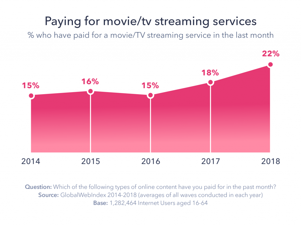 Graphic: Paying for the movie/tv streaming service