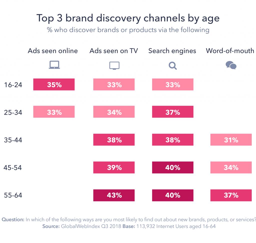 Graphic: Top 3 brand discovery channels by age