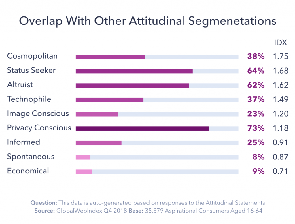 Chart showing overlap with other attitudinal segmentations.
