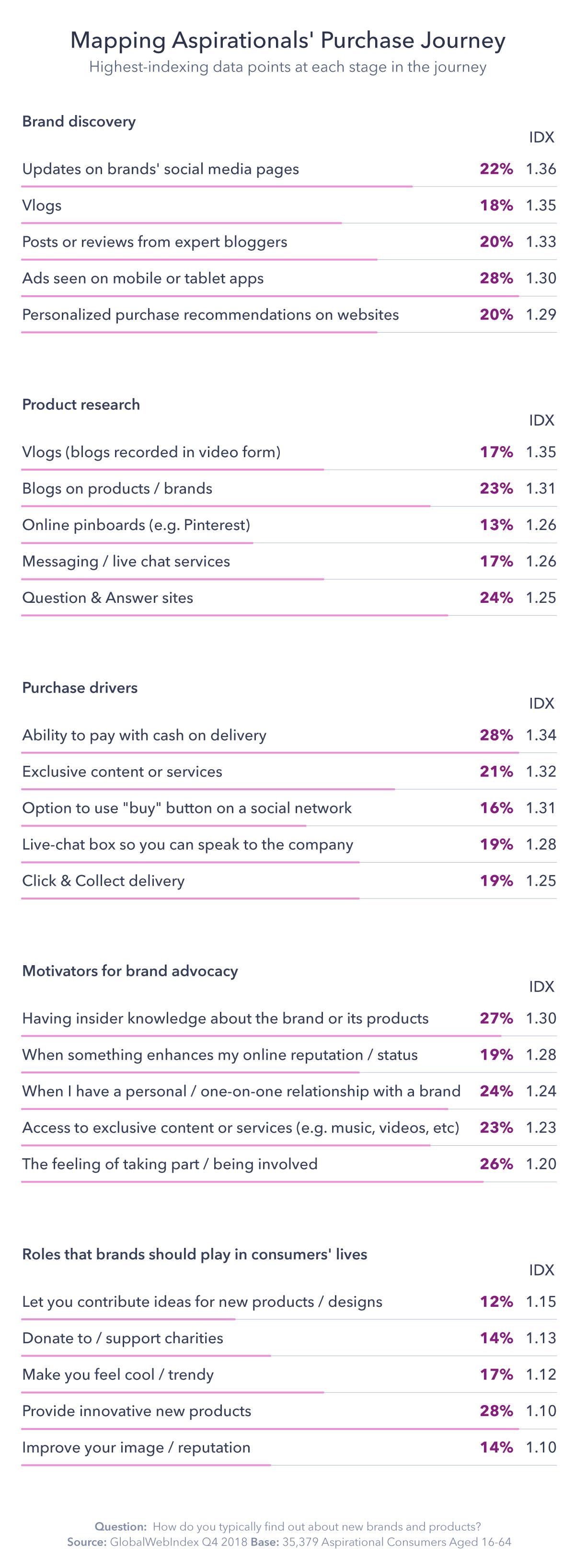 Chart mapping aspirational's purchase journey.