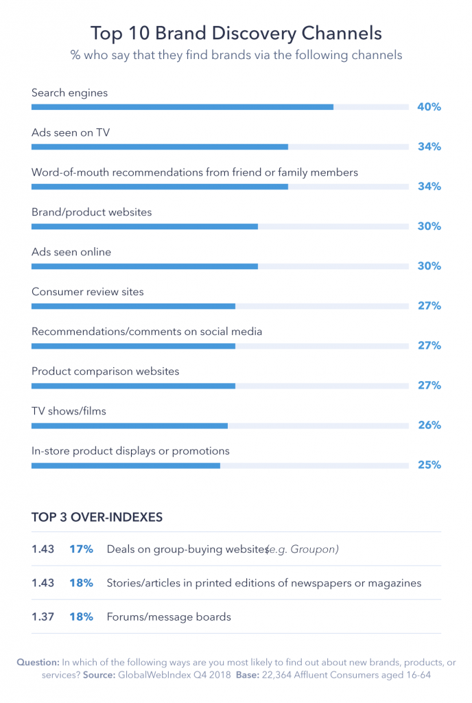 Chart showing top 10 brand discovery channels