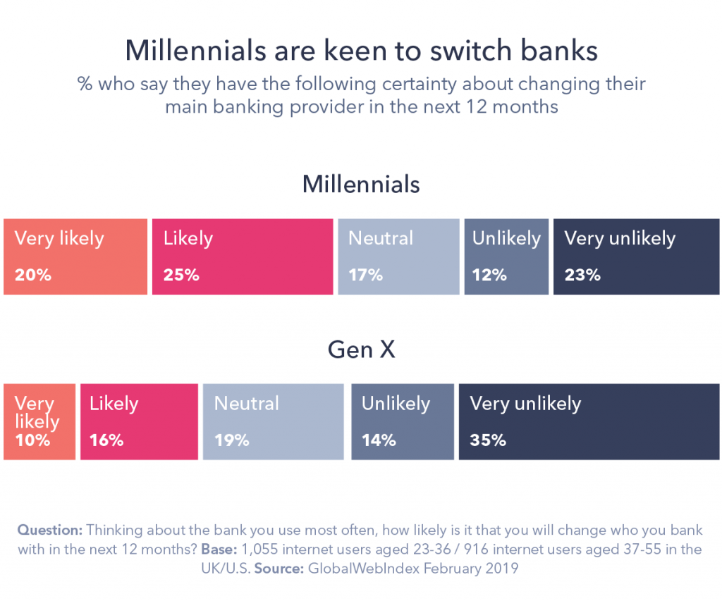 Chart titled, 'Millennials are keen to switch banks'.