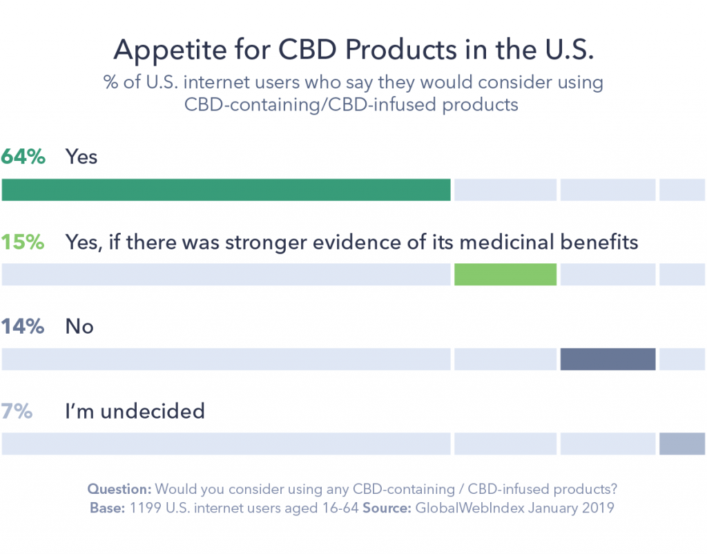 Chart detailing the appetite for CBD products in the U.S..