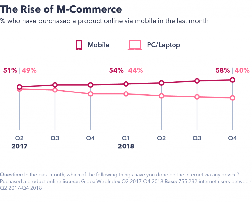 Chart showing the rising importance of mobile