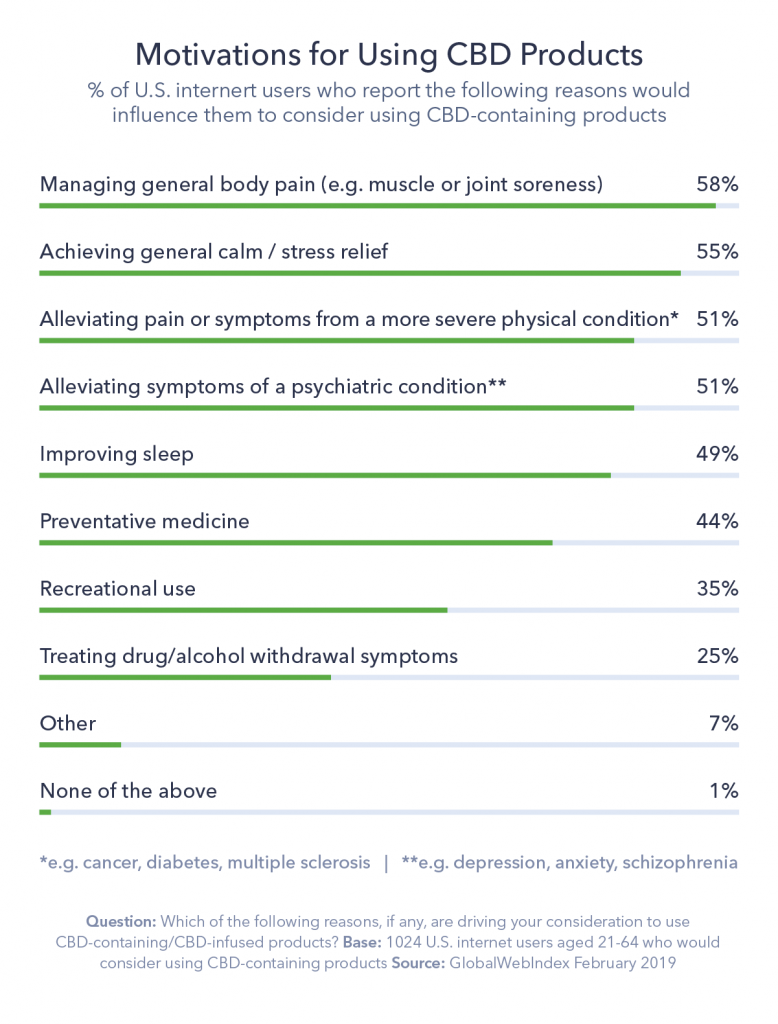 Chart detailing motivations for using CBD products
