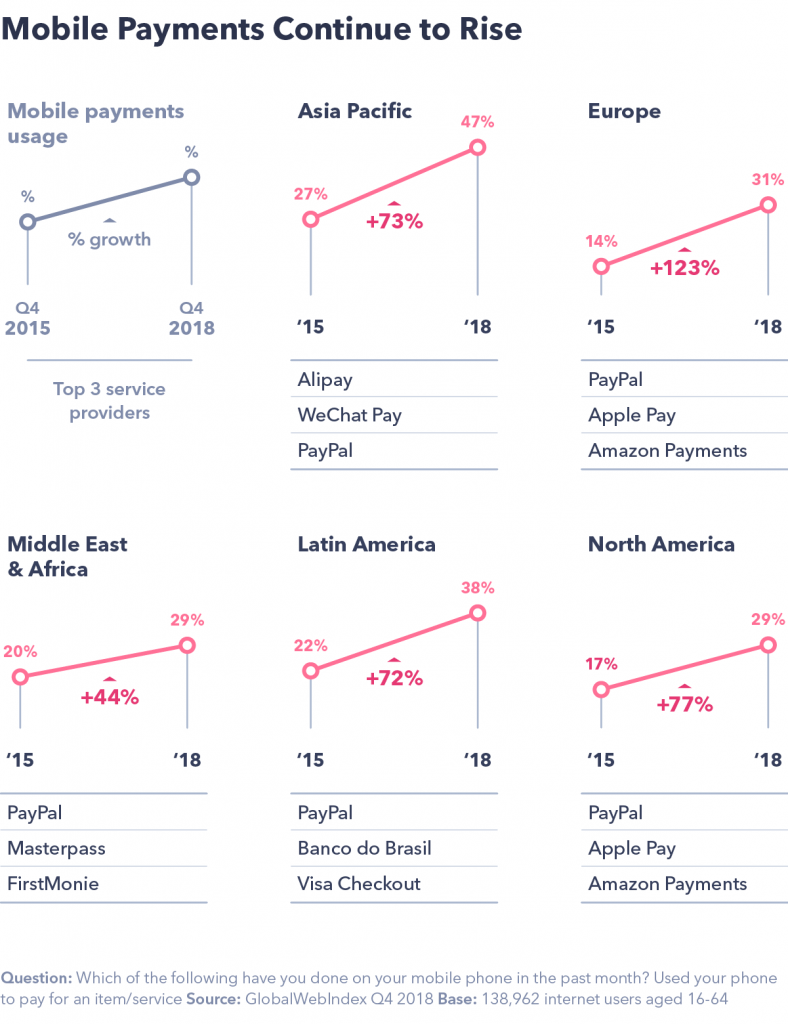 Chart showing how mobile payments continue to rise