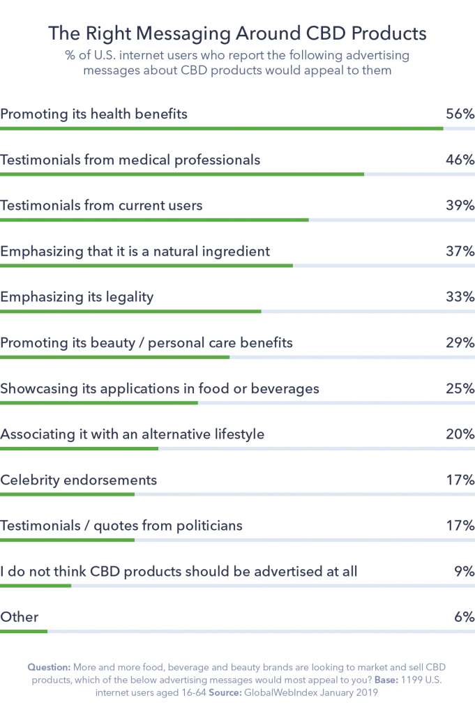 Chart detailing the right messaging around CBD products.