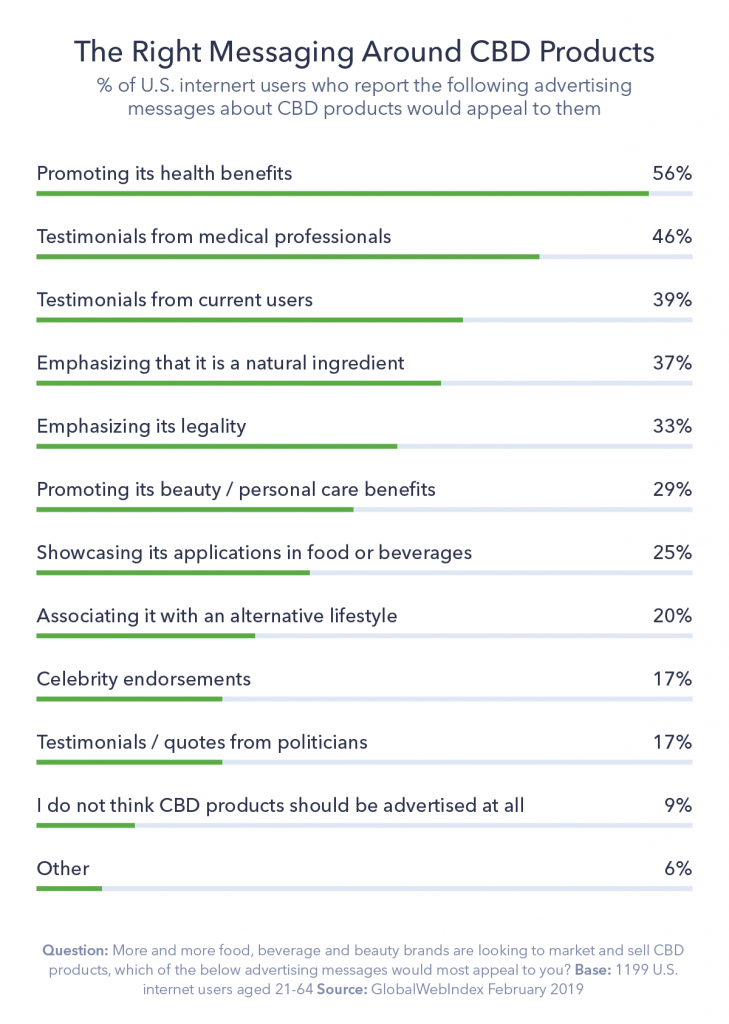 Chart detailing the right messaging around CBD products