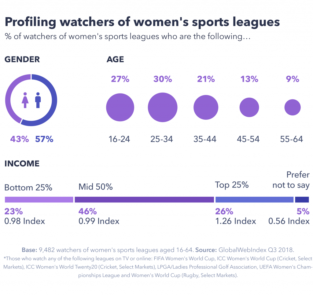 Chart profiling watchers of women's sport leagues.