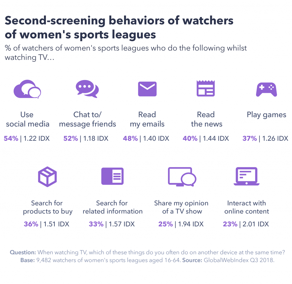 Chart detailing second-screening behaviors of watchers of women's sports leagues.