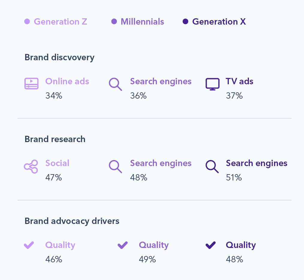 Chart showing how different age groups discover and research brands. As well as advocacy drivers.