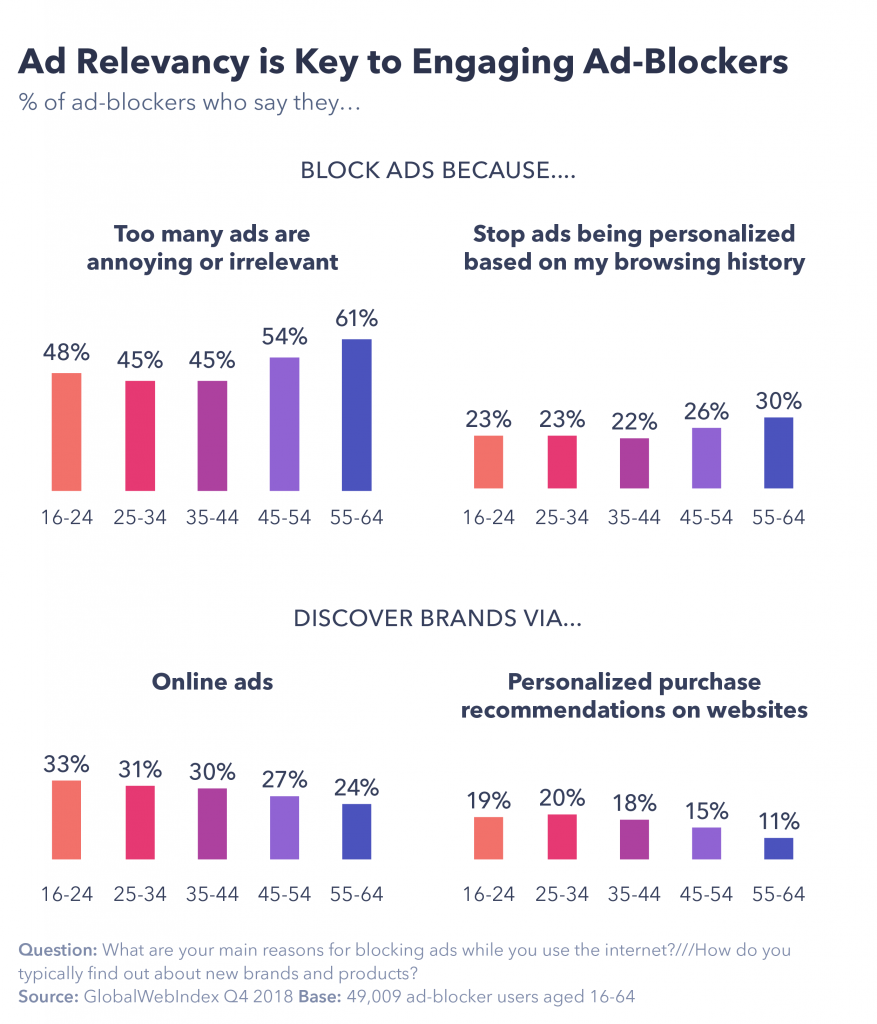 Ad relevancy is key to engaging ad-blockers