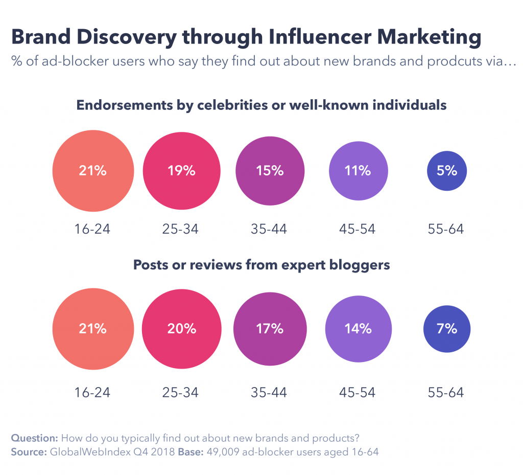 Brand discovery through influencer marketing