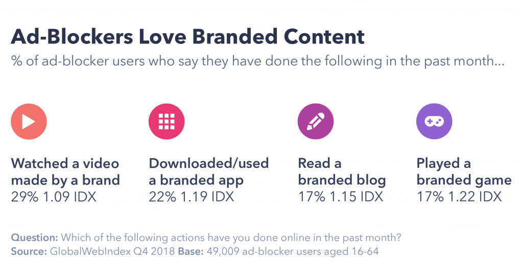 Ad-blockers love branded content
