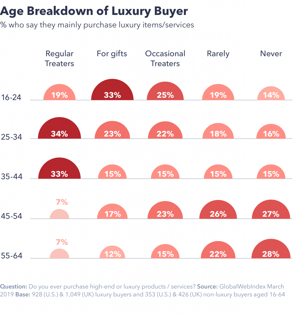 Chart showing age breakdown of luxury buyer