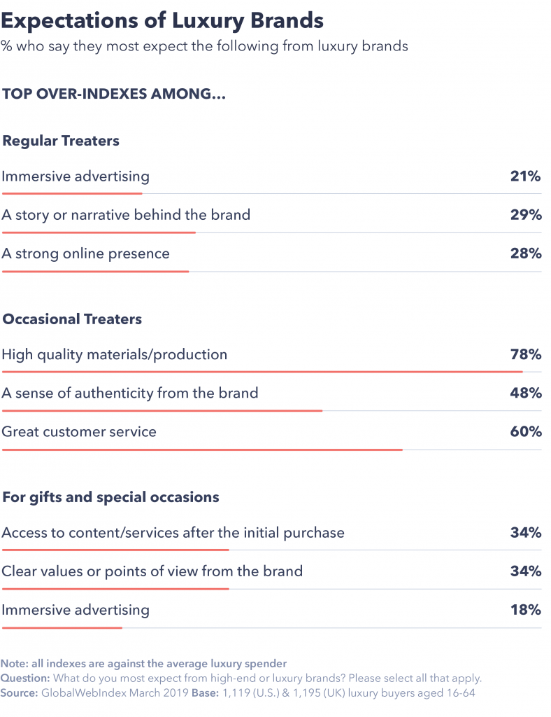 Chart showing expectations of luxury brands