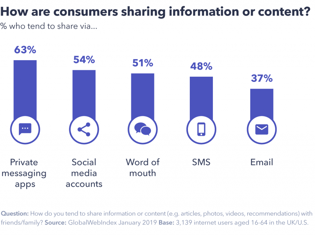 Chart showing how consumers are sharing information and content