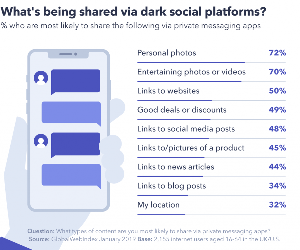 Chart showing what's being shared via dark social platforms