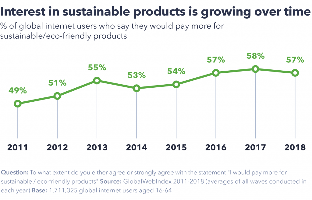 Interest in sustainable products is growing over time