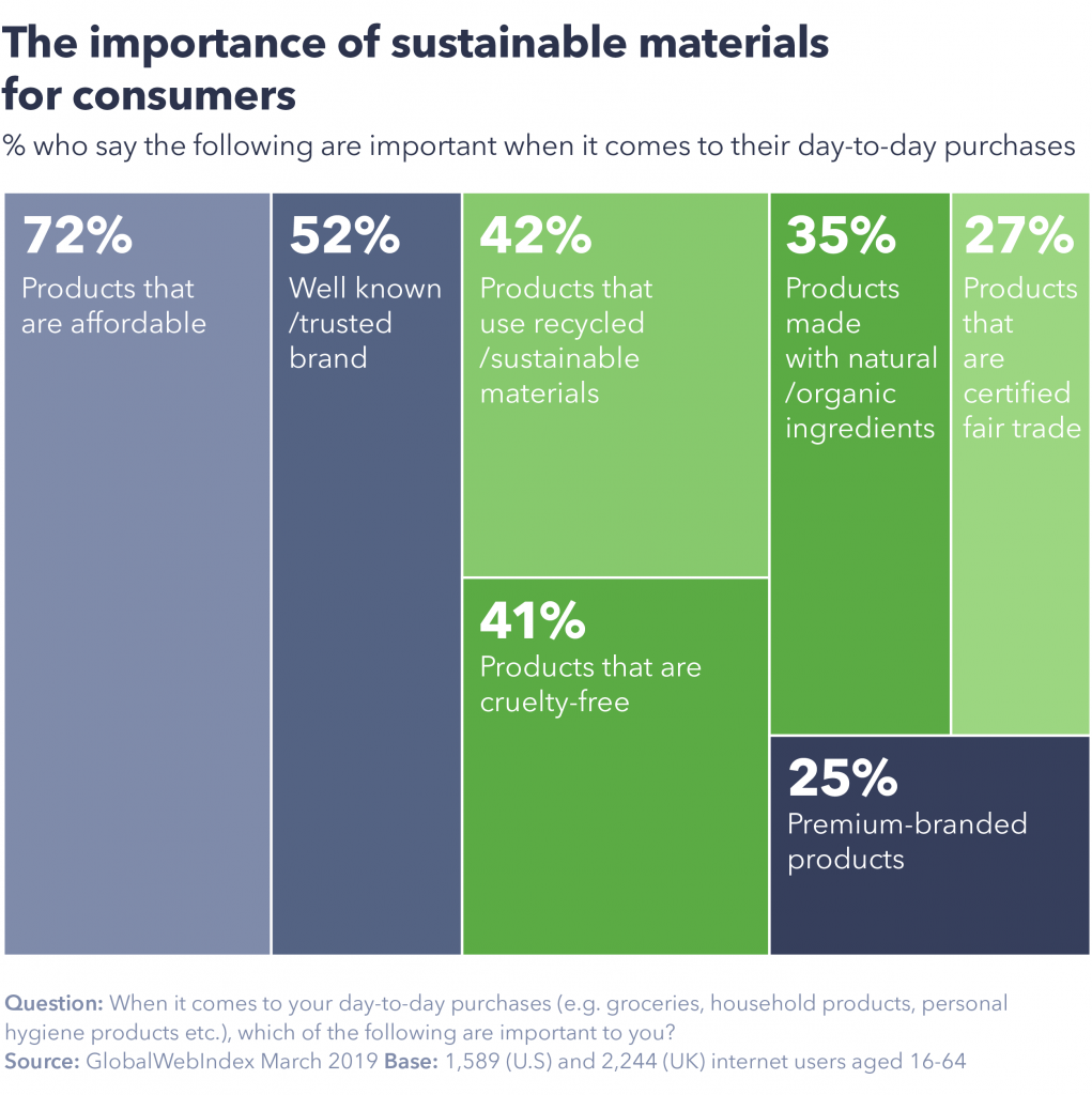 The importance of sustainable materials for consumers