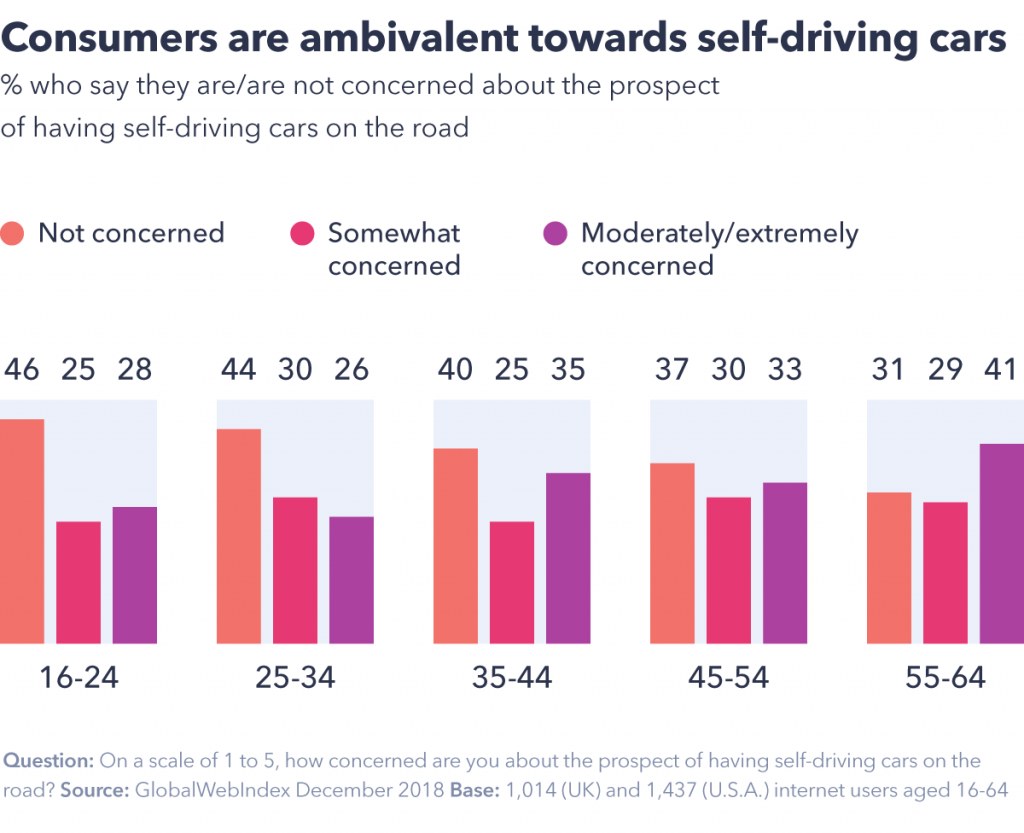 Consumers attitudes toward self driving cars