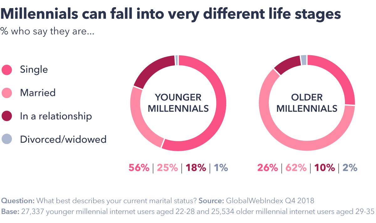 Millennial Myths Debunked: What the Data Says