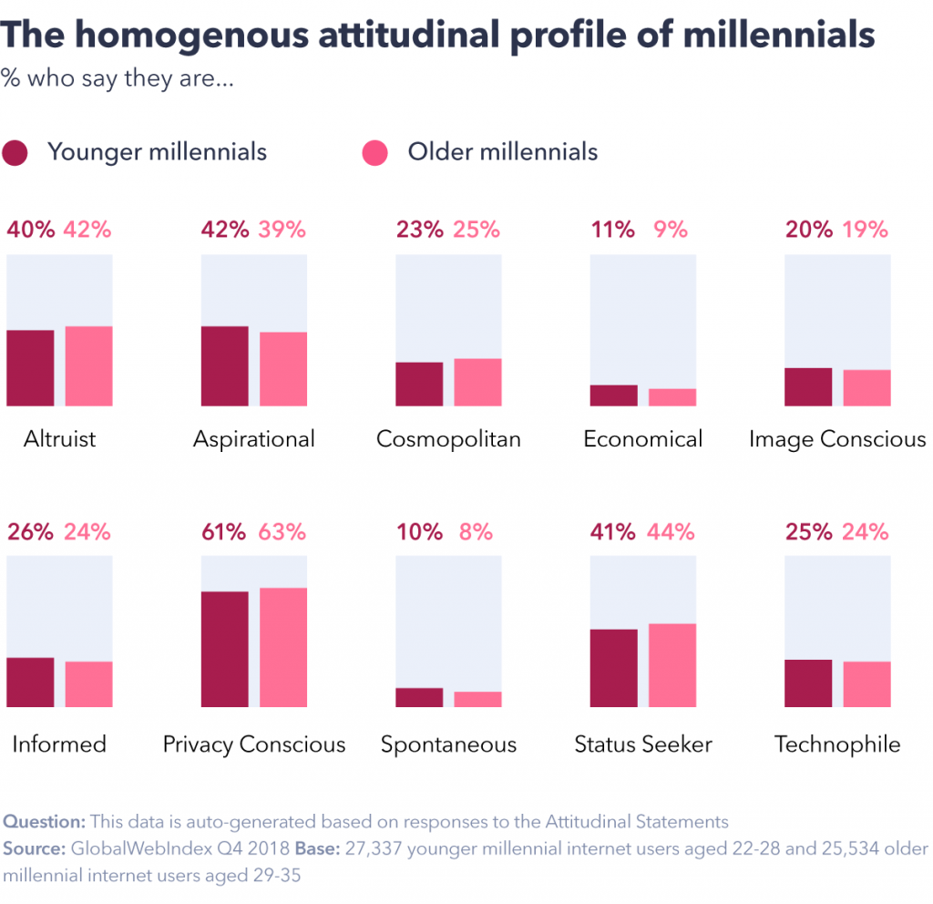 Attitudes of millennials