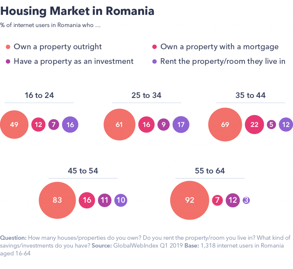 Housing in Romania