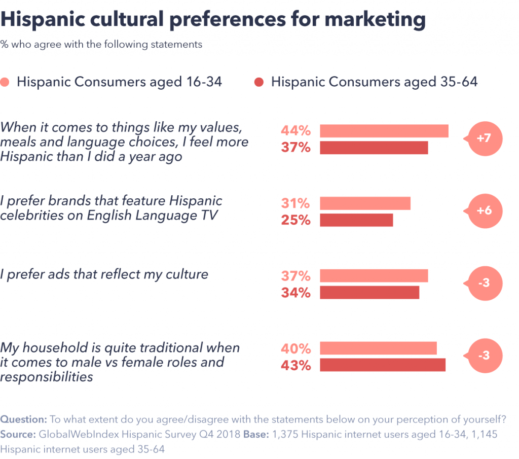 Hispanic cultural preferences