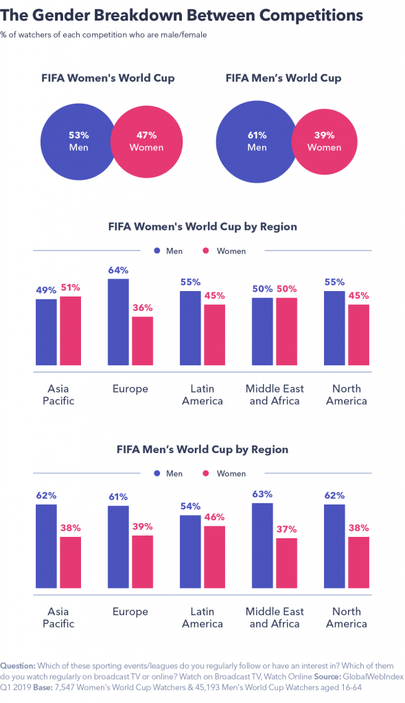 Chart detailing the gender breakdown between competitions