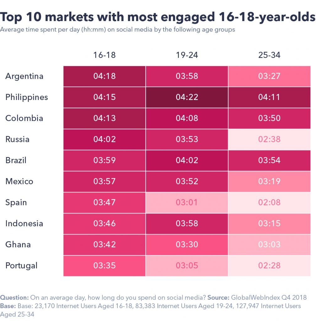 Top 10 markets with the most engaged 16-18-year-olds