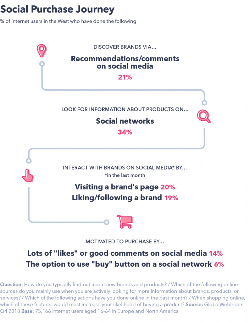 Social purchase journey